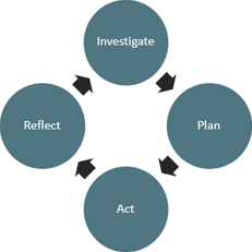 graphic illustrating the APA cycle of investigate plan act reflect