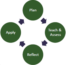 graphic illustrating the TPA cycle of plan teach reflect apply